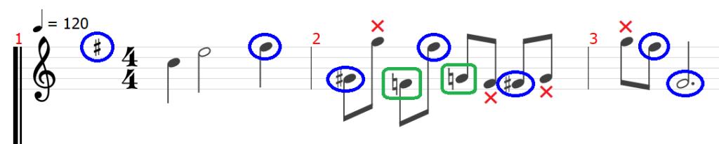 楽譜 五線譜 tab tab譜 読み方 ト音記号 ヘ音記号 音部記号 拍子 ギター 音楽理論 音符 休符 シャープ フラット